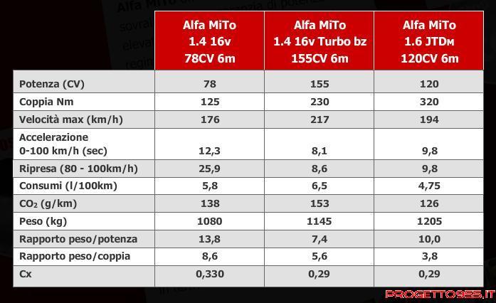 Alfasport club for Mito idro edilkamin scheda tecnica